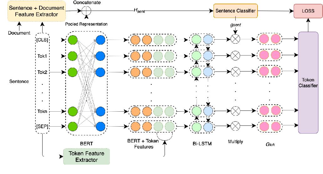 Figure 1 for LTIatCMU at SemEval-2020 Task 11: Incorporating Multi-Level Features for Multi-Granular Propaganda Span Identification