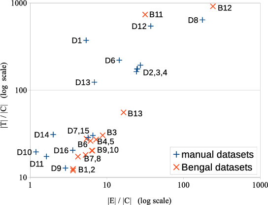 Figure 2 for BENGAL: An Automatic Benchmark Generator for Entity Recognition and Linking