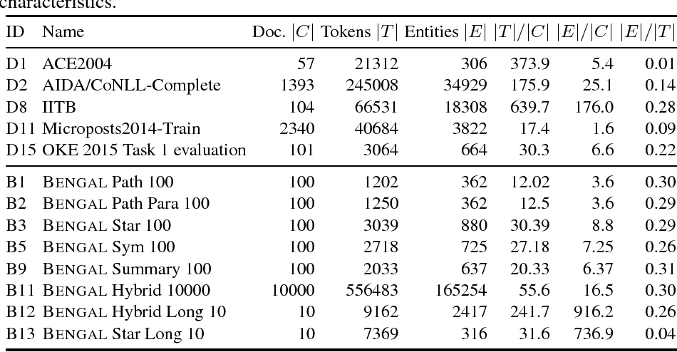 Figure 3 for BENGAL: An Automatic Benchmark Generator for Entity Recognition and Linking