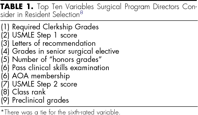 Table 1 from A primer on how to select osteopathic