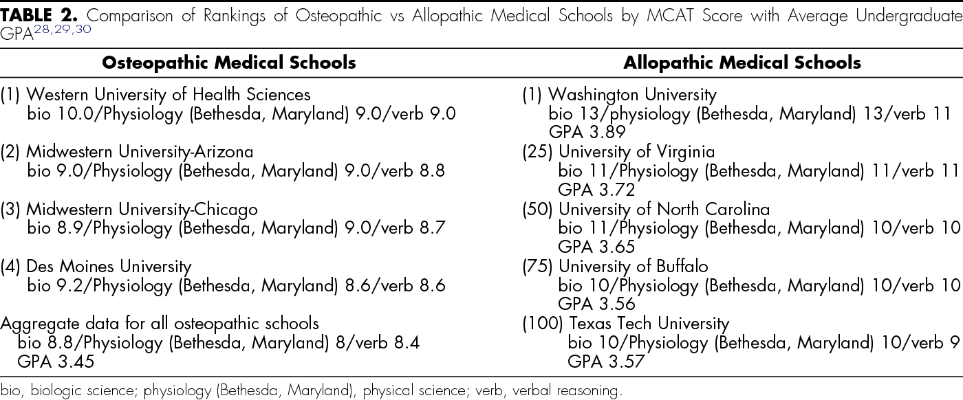 Table 2 from A primer on how to select osteopathic
