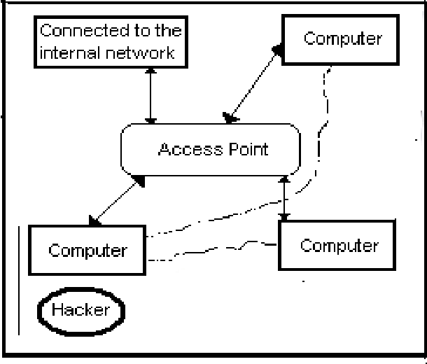 Figure 1: An overview of an attack for a wireless technology