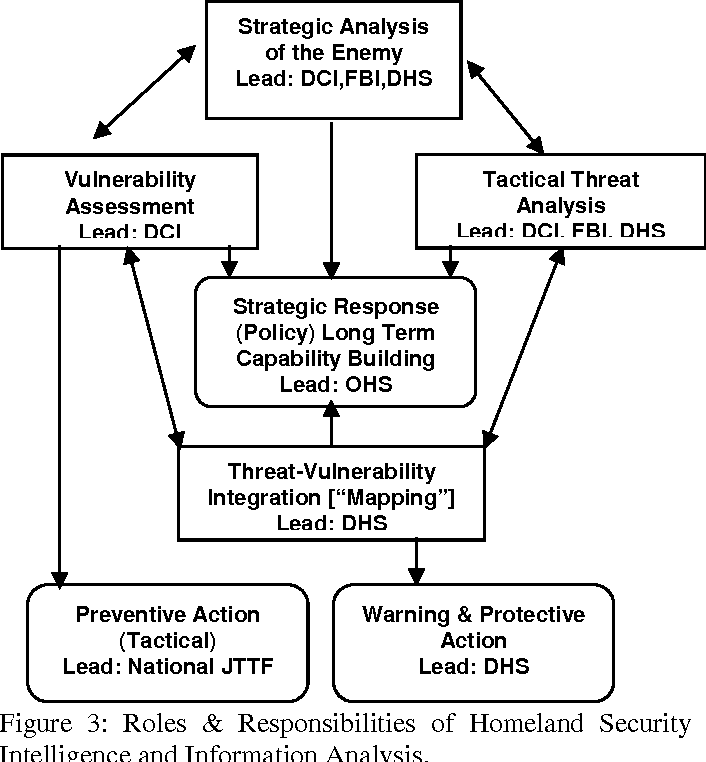 Figure 3: Roles & Responsibilities of Homeland Security Intelligence and Information Analysis.