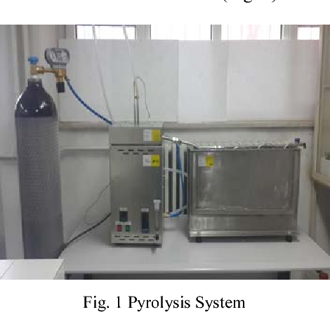 By Products Of Plastic Pyrolysis