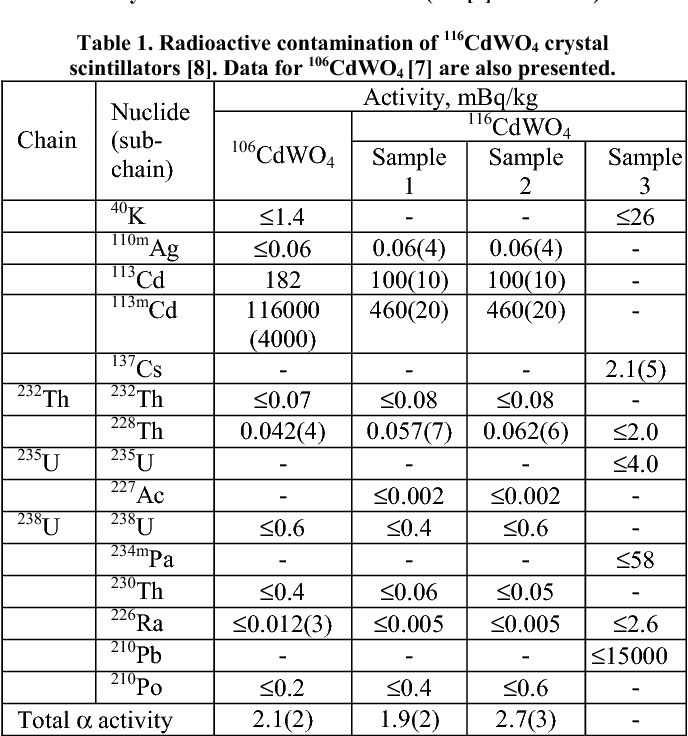 Development of CdWO4 crystal scintillators from enriched isotopes
