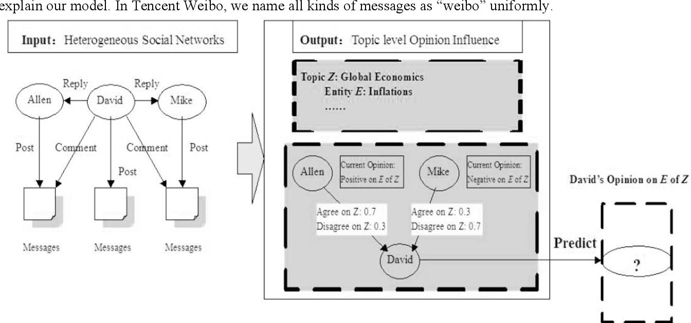Figure 1 for Topic-Level Opinion Influence Model(TOIM): An Investigation Using Tencent Micro-Blogging