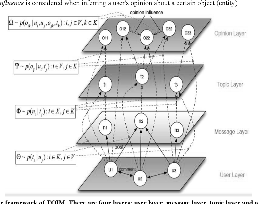 Figure 3 for Topic-Level Opinion Influence Model(TOIM): An Investigation Using Tencent Micro-Blogging