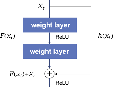 Figure 1 for MRC-LSTM: A Hybrid Approach of Multi-scale Residual CNN and LSTM to Predict Bitcoin Price