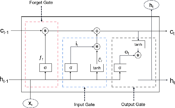 Figure 2 for MRC-LSTM: A Hybrid Approach of Multi-scale Residual CNN and LSTM to Predict Bitcoin Price