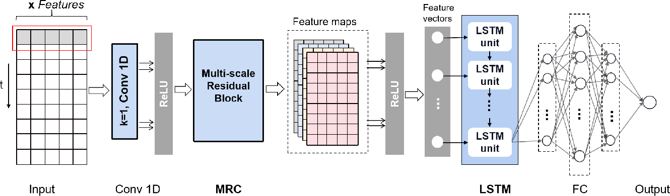 Figure 4 for MRC-LSTM: A Hybrid Approach of Multi-scale Residual CNN and LSTM to Predict Bitcoin Price