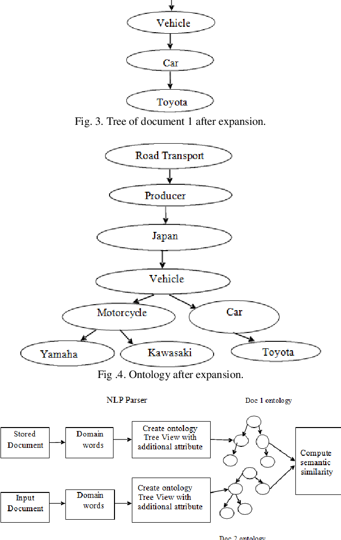 PDF] Semantic Similarity between Documents Using Tree View Ontology