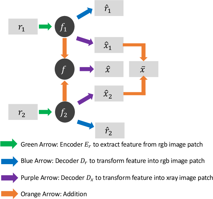 Figure 2 for Image Separation with Side Information: A Connected Auto-Encoders Based Approach