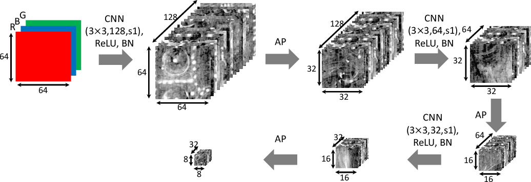 Figure 3 for Image Separation with Side Information: A Connected Auto-Encoders Based Approach