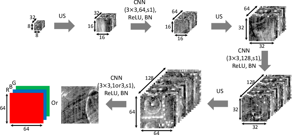 Figure 4 for Image Separation with Side Information: A Connected Auto-Encoders Based Approach