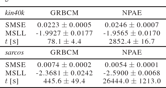 Figure 4 for Generalized Robust Bayesian Committee Machine for Large-scale Gaussian Process Regression
