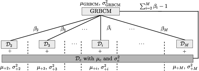 Figure 1 for Generalized Robust Bayesian Committee Machine for Large-scale Gaussian Process Regression