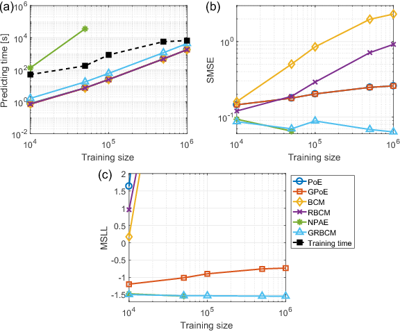 Figure 3 for Generalized Robust Bayesian Committee Machine for Large-scale Gaussian Process Regression
