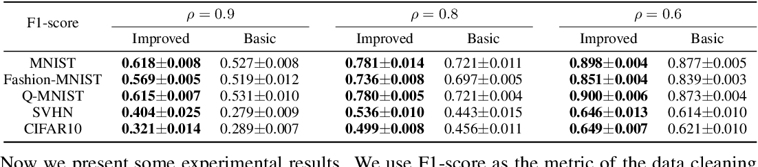 Figure 1 for Improved Bilevel Model: Fast and Optimal Algorithm with Theoretical Guarantee