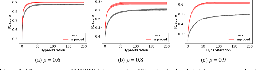 Figure 2 for Improved Bilevel Model: Fast and Optimal Algorithm with Theoretical Guarantee