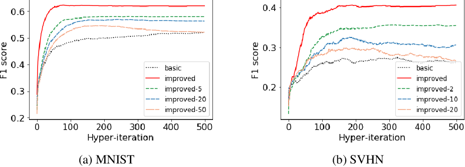 Figure 3 for Improved Bilevel Model: Fast and Optimal Algorithm with Theoretical Guarantee