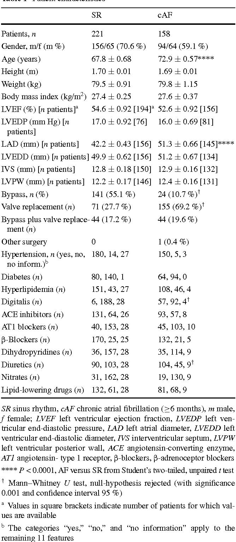 Table 1 Patient characteristics
