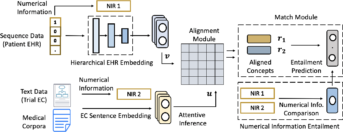 Figure 2 for DeepEnroll: Patient-Trial Matching with Deep Embedding and Entailment Prediction