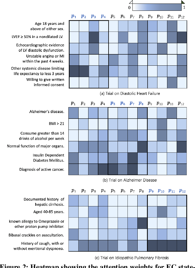 Figure 4 for DeepEnroll: Patient-Trial Matching with Deep Embedding and Entailment Prediction