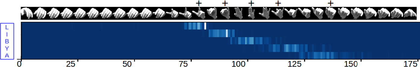 Figure 3 for Multitask training with unlabeled data for end-to-end sign language fingerspelling recognition