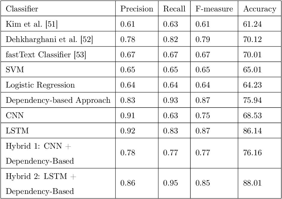 Figure 4 for A Novel Context-Aware Multimodal Framework for Persian Sentiment Analysis