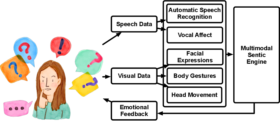 Figure 1 for A Novel Context-Aware Multimodal Framework for Persian Sentiment Analysis