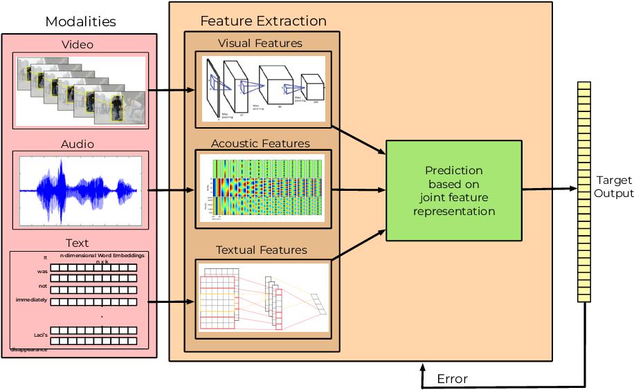 Figure 3 for A Novel Context-Aware Multimodal Framework for Persian Sentiment Analysis