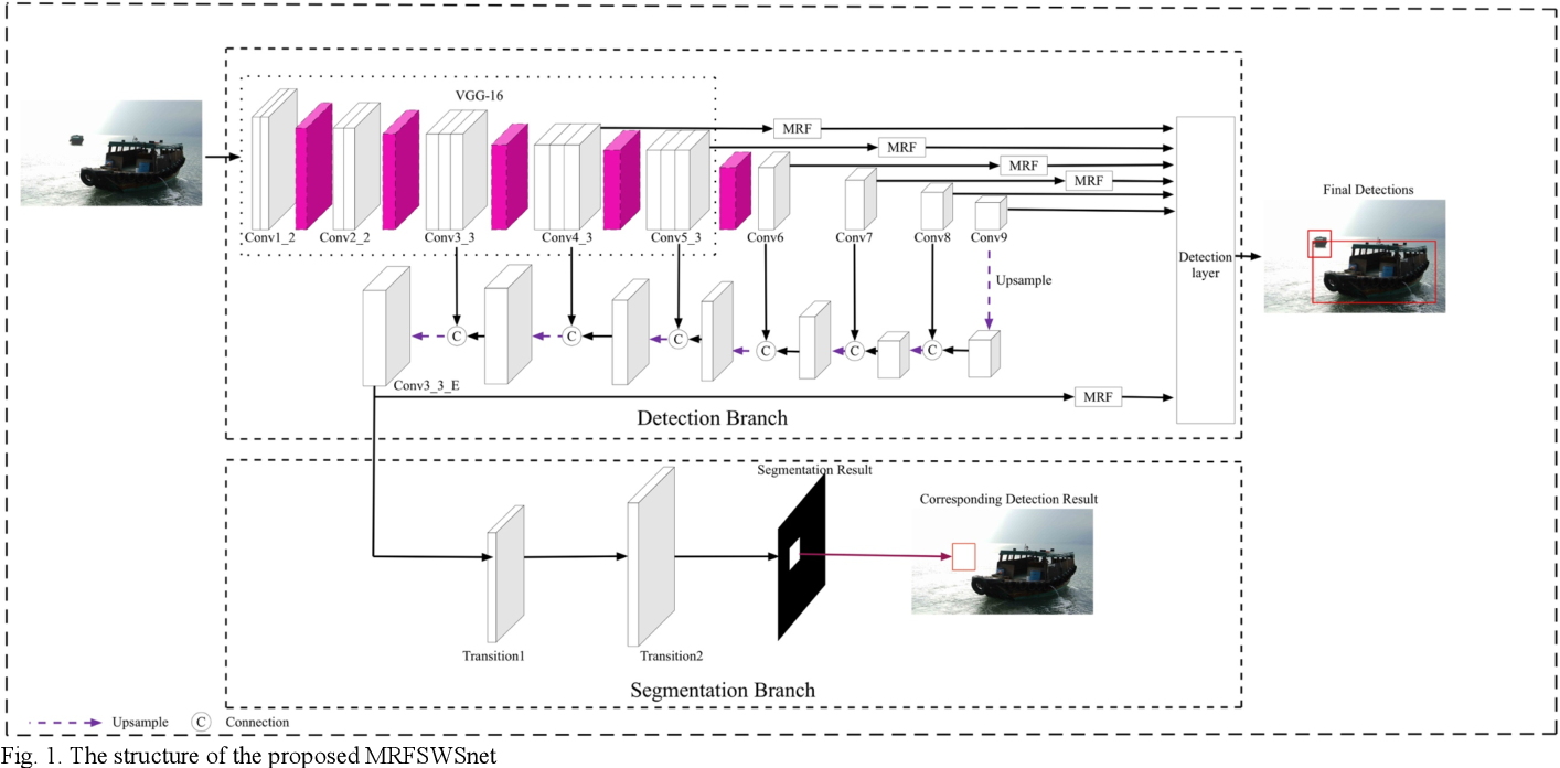 Figure 1 for Multiple receptive fields and small-object-focusing weakly-supervised segmentation network for fast object detection