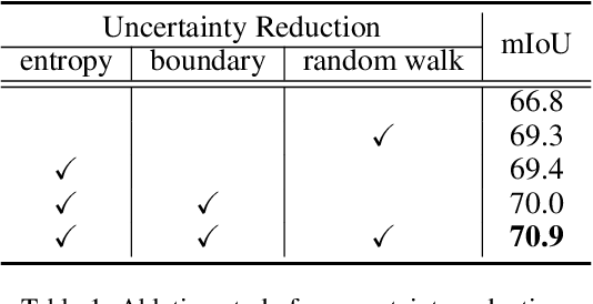 Figure 2 for Scribble-Supervised Semantic Segmentation by Uncertainty Reduction on Neural Representation and Self-Supervision on Neural Eigenspace