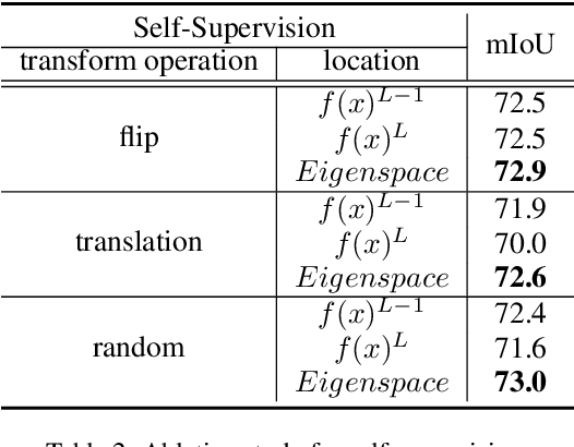 Figure 4 for Scribble-Supervised Semantic Segmentation by Uncertainty Reduction on Neural Representation and Self-Supervision on Neural Eigenspace