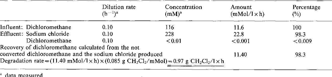 biodegradation of dichloromethane in waste water using a fluidized