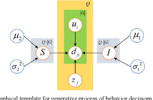 Figure 1 for Implicit Feedback-based Group Recommender System for Internet of Thing Applications