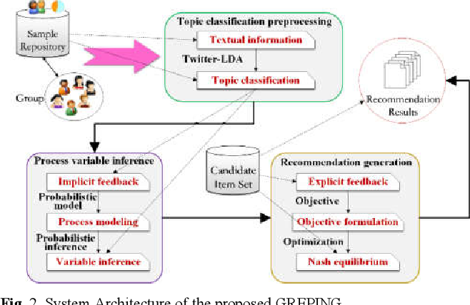 Figure 2 for Implicit Feedback-based Group Recommender System for Internet of Thing Applications