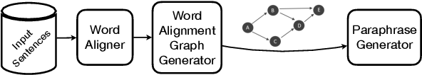 Figure 3 for Essentia: Mining Domain-Specific Paraphrases with Word-Alignment Graphs