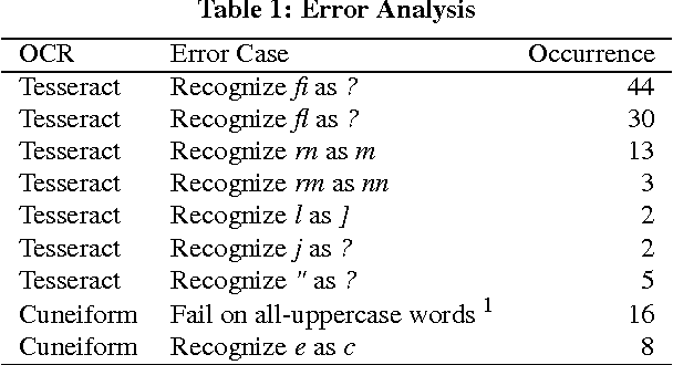 Table 2 from Ensemble Optical Character Recognition Systems