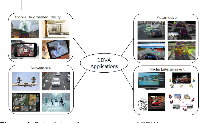 Figure 1 for Compact Descriptors for Video Analysis: the Emerging MPEG Standard