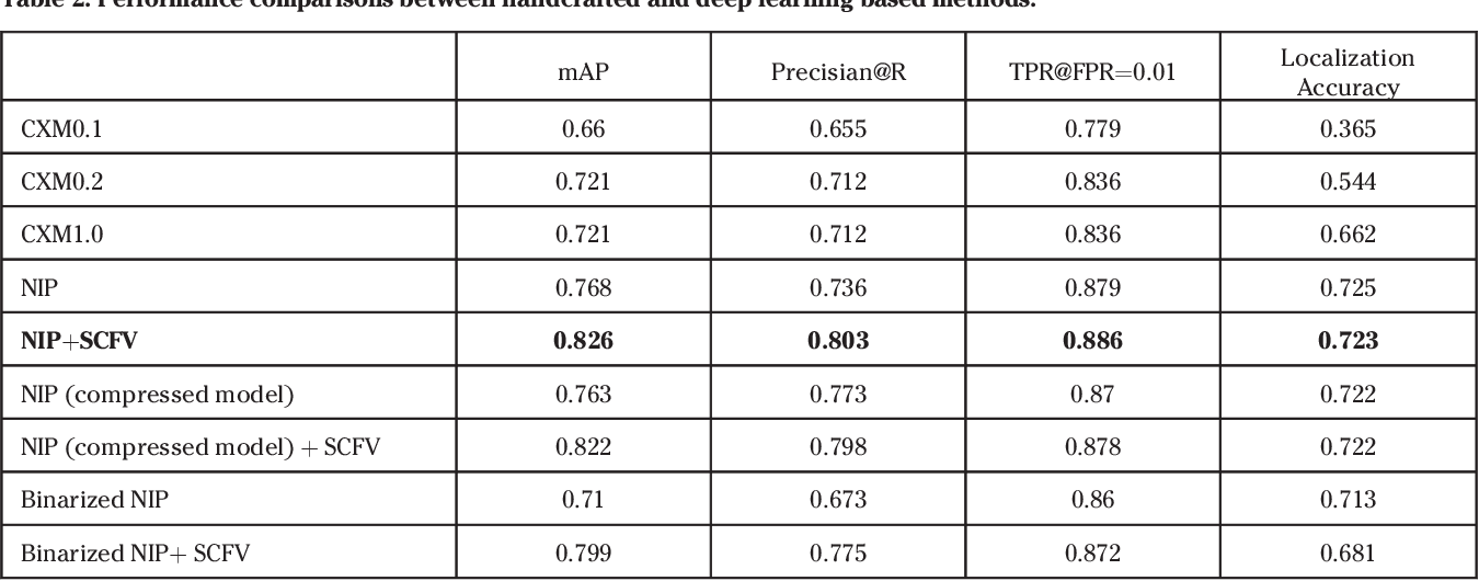 Figure 4 for Compact Descriptors for Video Analysis: the Emerging MPEG Standard