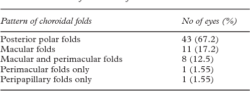 Table 4 Pattern Of Choroidal Folds
