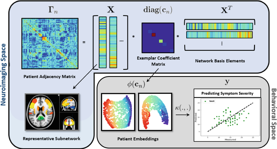 Figure 1 for A Coupled Manifold Optimization Framework to Jointly Model the Functional Connectomics and Behavioral Data Spaces