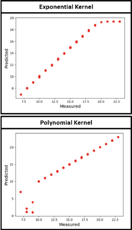 Figure 3 for A Coupled Manifold Optimization Framework to Jointly Model the Functional Connectomics and Behavioral Data Spaces