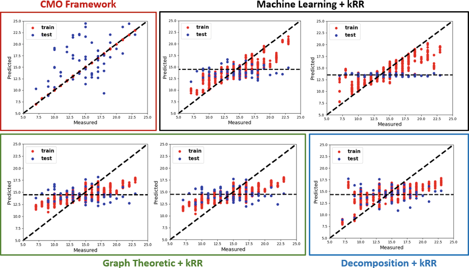 Figure 4 for A Coupled Manifold Optimization Framework to Jointly Model the Functional Connectomics and Behavioral Data Spaces