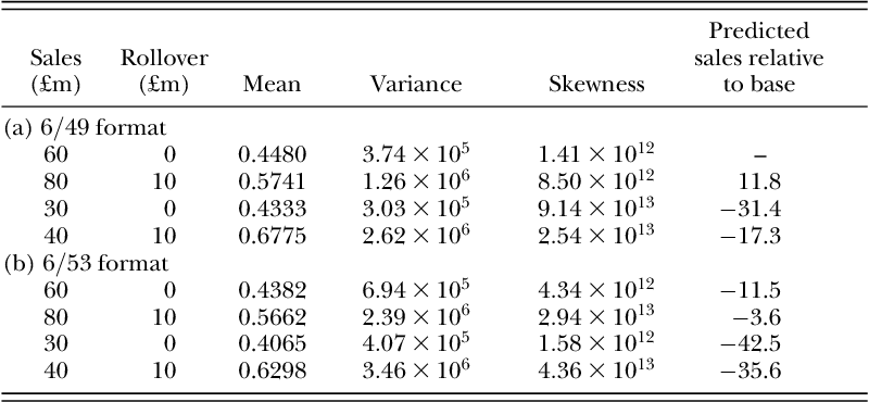 Table 6 from An economist's guide to lottery design  - Semantic Scholar