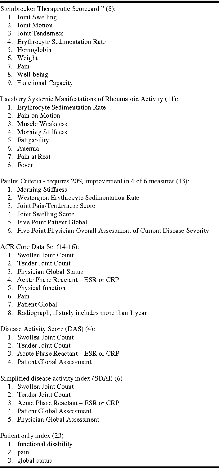 PDF] The American College of Rheumatology (ACR) Core Data Set and