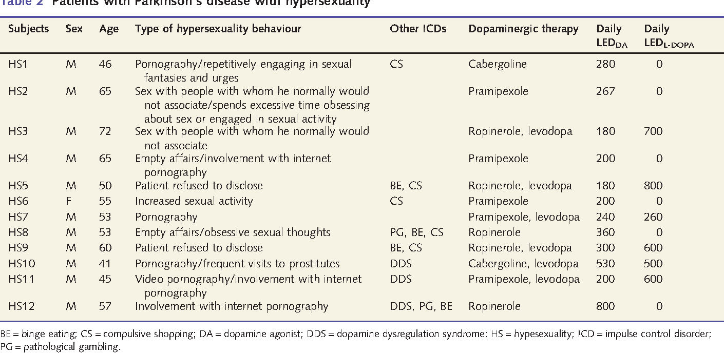 Hypersexuality in parkinsons disease