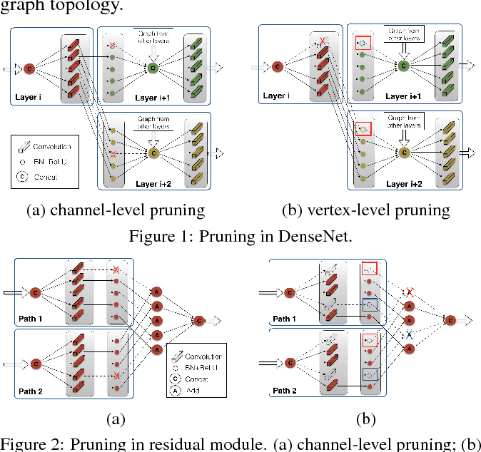 Figure 1 for Graph-Adaptive Pruning for Efficient Inference of Convolutional Neural Networks