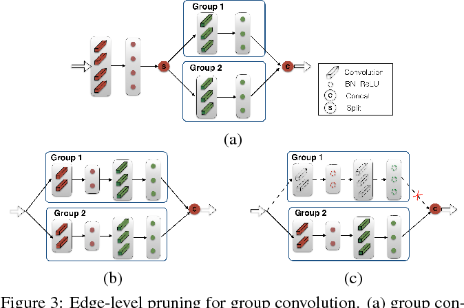 Figure 4 for Graph-Adaptive Pruning for Efficient Inference of Convolutional Neural Networks